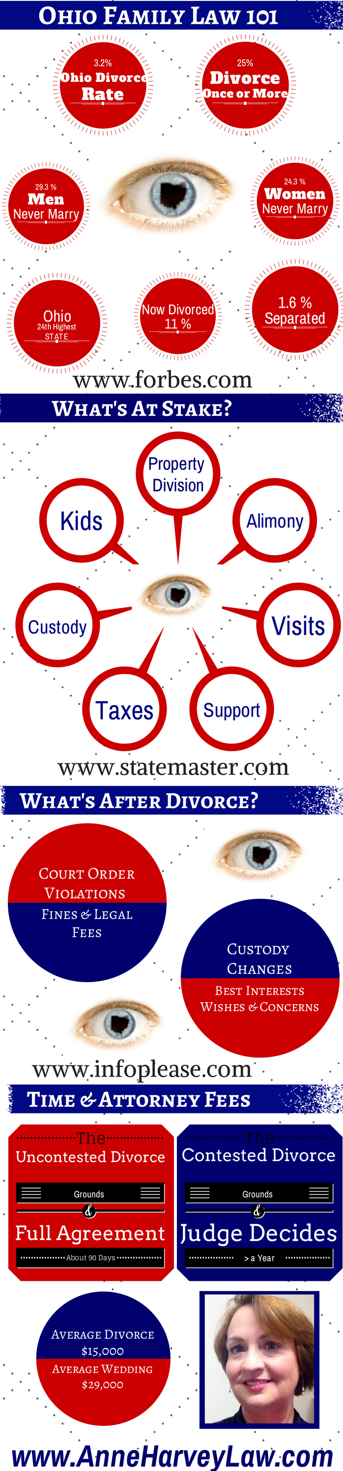 Family Law 101 Inforgraphic