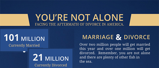 Divorce in America